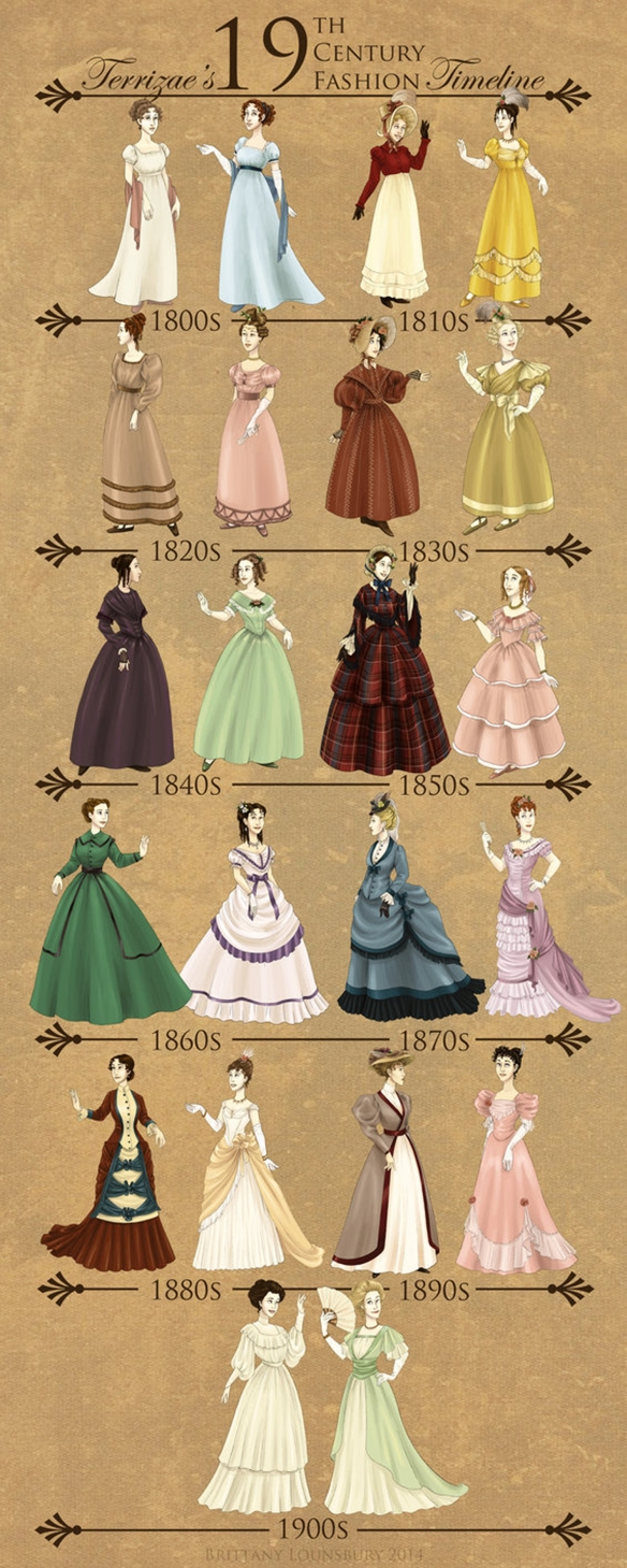 19th_century_fashion_timeline_by_terrizae-d7nel9y